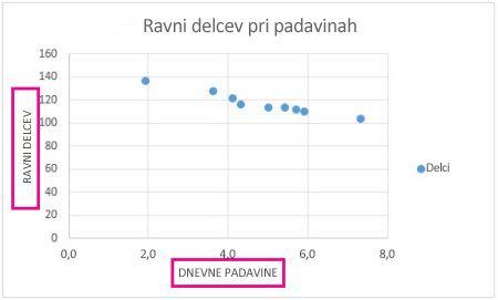 Raztreseni grafikon z naslovi osi