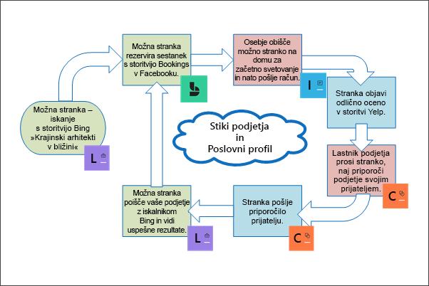 Grafika: konceptualna slika, kjer je prikazan življenjski cikel stranke