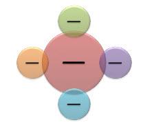 Radialni Vennov grafikon