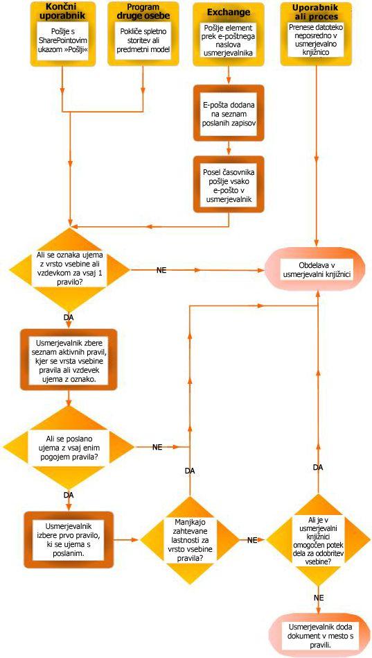 Usmerjanje dokumenta z organizatorjem vsebine