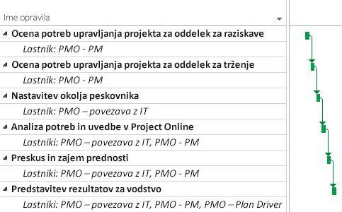 Načrt projekta PMO v storitvi Project Online