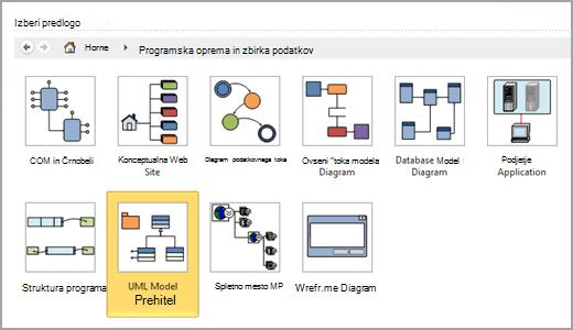 Izbira diagrama modela UML