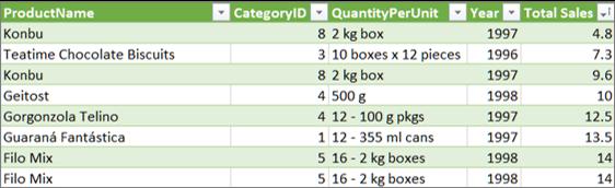 Razširitev povezave tabele