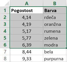 Primer tabele, ki je matrica