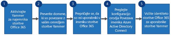 Diagram poteka prikazuje štiri korake postopka zamenjave storitve Yammer SSO in Yammer DSync z vpisom storitve Office 365 za Yammer in Azure Active Directory Connect.