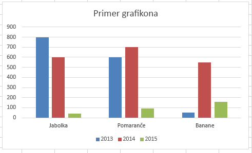 Palični grafikon v Excelu