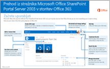 Iz programa SharePoint 2003 v storitev Office 365