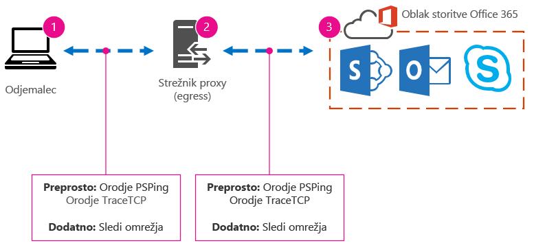 Osnovno omrežje z odjemalcem, proxyjem, oblakom in orodjem, ki predlaga sledenje PSPing in TraceTCP ter sledenje omrežja.