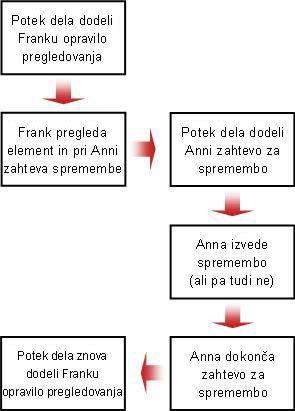 Diagram poteka za zahtevo spremembe