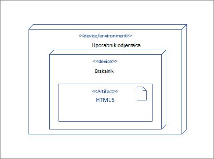 Vozel, UserClient, ki vsebuje vozlišče brskalnik, ki vsebuje HTML5 elementa