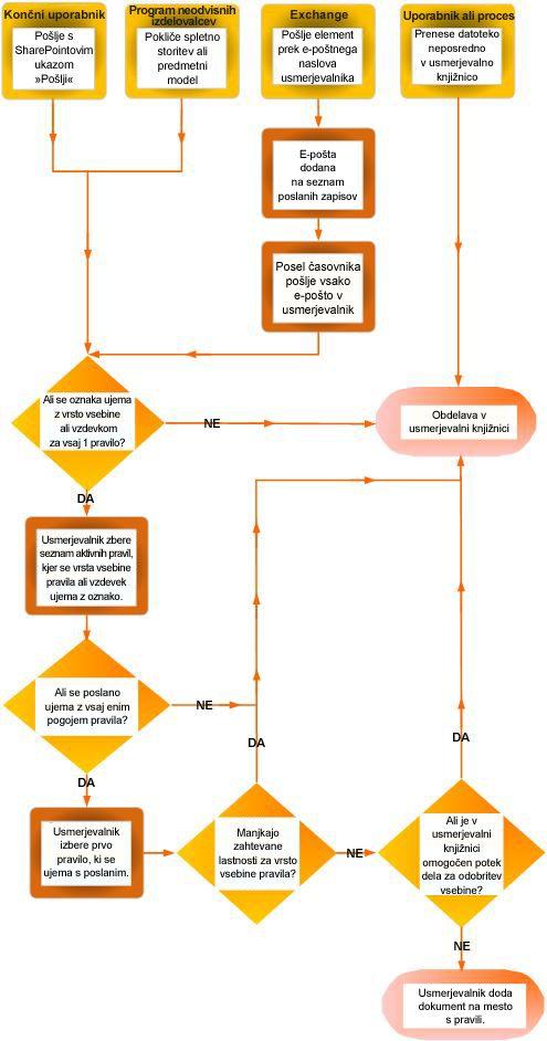 Usmerjanje dokumenta z organizatorjem vsebine. Prikazuje več virov in dokumente, ki so zaradi manjkajočih metapodatkov vrnjeni v usmerjevalno knjižnico.