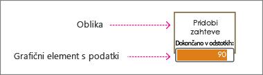 Oblika in grafični element s podatki