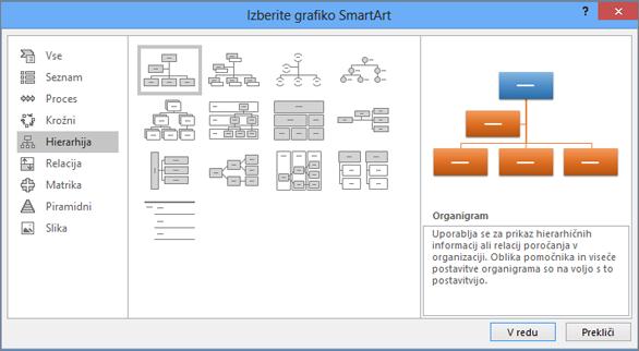 Prikaže pogovorno okno »SmartArt« z izbrano možnostjo »Hierarhija«