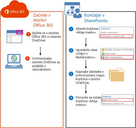 Navodila za premikanje knjižnic iz strežnika SharePoint 2010 v Office 365