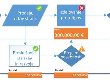 Grafični elementi s podatki
