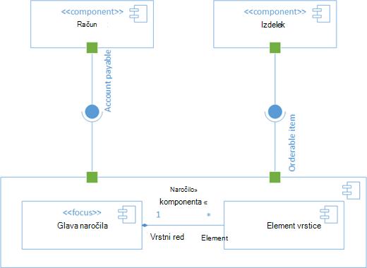 Vzorčni diagram sestavnih delov UML.