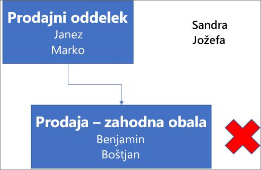 Na diagramu je prikazano polje z oznako »Prodajni oddelek«, ki vsebuje imeni Miha in Marko, in je povezano s poljem pod njim z oznako »Prodaja na zahodni obali«, ki vsebuje imeni Aleš in Fred. Ob polju je rdeč X. V zgornjem desnem kotu diagrama sta imeni Sandra in Sanja.