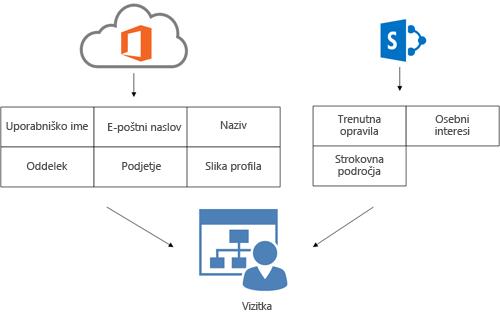 Diagram, ki prikazuje, kako so informacije o profilih imeniške storitve storitve Office 365 in informacije o profilih SharePoint Onlinea vnesene na osebno stran uporabnika