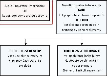 Različni načini omogočanja in posredovanja povratnih informacij