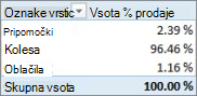 PivotTable showing Sum of % of Sales for Product Categories