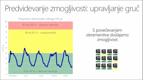 Grafikon, na katerem je prikazano predvidevanje zmogljivosti: upravljanje gruč
