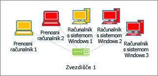 Oblike računalnika z različnimi barvami