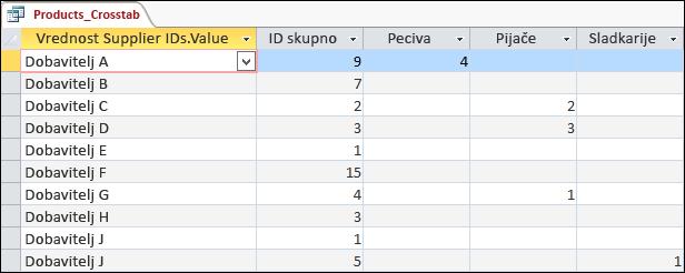 Navzkrižna poizvedba, prikazana v pogledu podatkovnega lista, z dobavitelji in kategorijami izdelkov.
