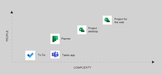 Grafikon, ki ga uporabljam v programu Project