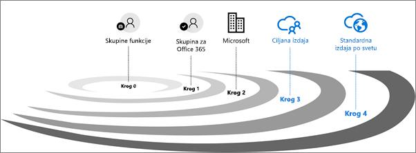 Krogi preverjanja veljavnosti izdaje za Office 365.