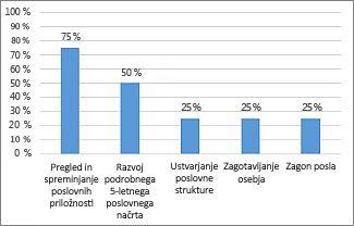 Grafikon »% dokončanega« v poročilu »Pregled projekta«
