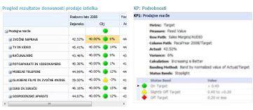 V poročilu o podrobnostih KPI so dodatne informacije o vrednostih v pregledu rezultatov programa PerformancePoint