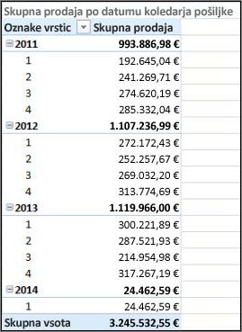 Vrtilna tabela s skupno prodajo po datumu pošiljke s koledarjem pošiljke