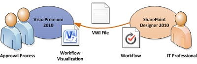 Workflow diagrams can be exported to Visio