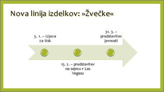 Primer osnovne časovnice