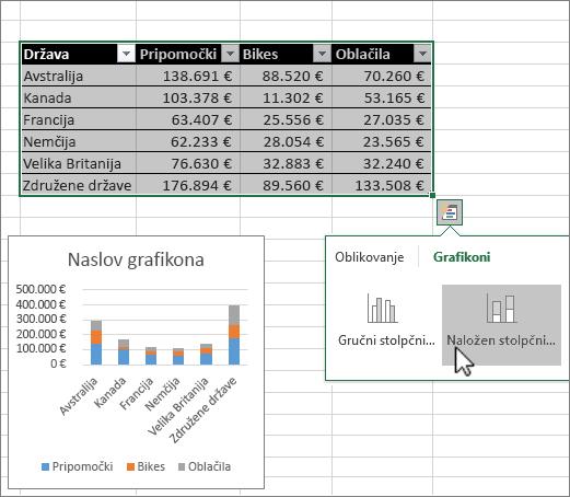 Ustvarjanje grafikonov s hitro analizo