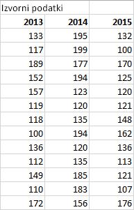 Tabela z izvornimi podatki