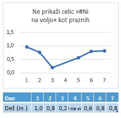 #N/A v celici Day 4, grafikon, ki prikazuje povezavo čez dan 4