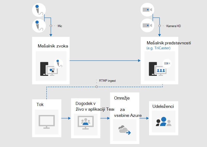 Diagram poteka, ki prikazuje, kako ustvarite dogodek v živo z zunanjim programom ali napravo.