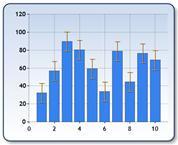 Grafikon z intervali napak
