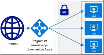 Izbor oblik Azure, ki so zdaj na voljo v storitvi Visio Online