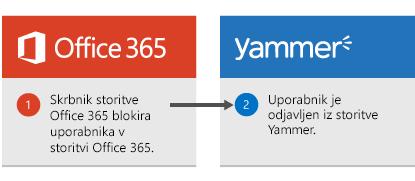 Skrbnik za Office 365 blokira uporabnika v storitvi Office 365 in uporabnik vpisani v storitev Yammer.