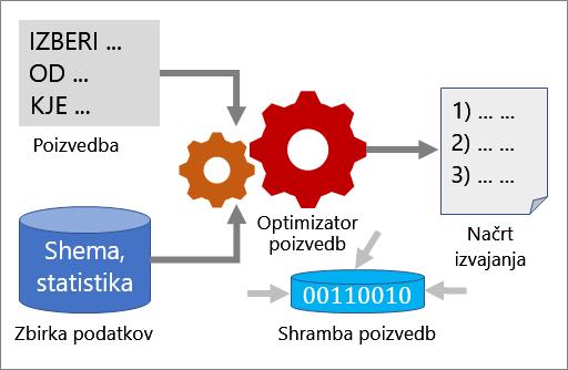 Delovanje optimizacije poizvedbe