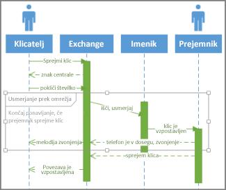 Pogoj zaporedja UML