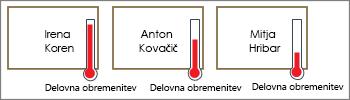 Oblike s termometri, ki prikazuje obremenitev