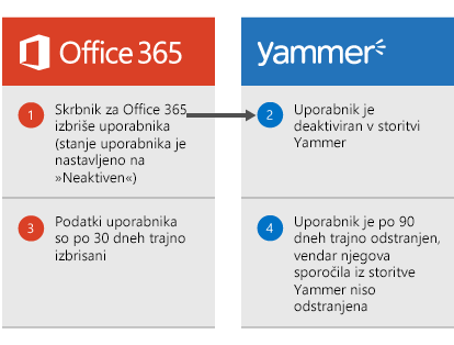 Diagram, ki prikazuje deaktiviranje uporabnika v storitvi Yammer, ko skrbnik storitve Office 365 izbriše tega uporabnika. Podatki uporabnika so po 30 dneh izbrisani iz storitve Office 365, nato pa je uporabnik po 90 dneh trajno odstranjeni iz storitve Yammer, vendar pa njegova sporočila iz storitve Yammer niso odstranjena.