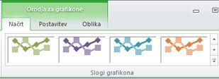 Orodja za grafikone