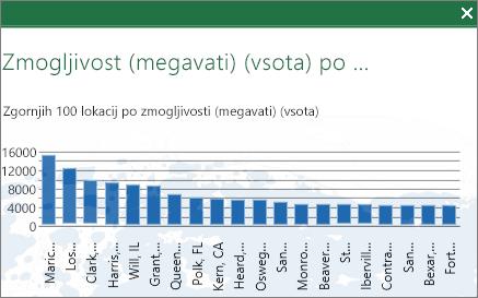 Grafikon z najvišjimi 100 vrednostmi