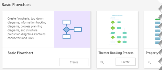 Osnovne možnosti diagrama poteka na domači strani Visio.