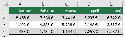 Z vrstico za naslove v tabeli, na primer januar, februar, marec, itd.