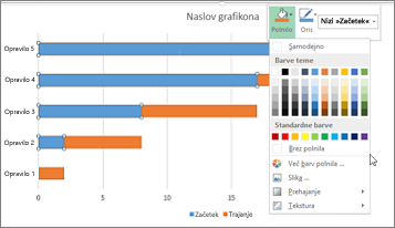 Naložen 2D-palični grafikon